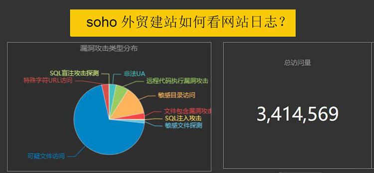 soho外贸建站如何分析网站日志