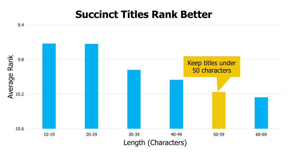 Succinct Titles Rank Better