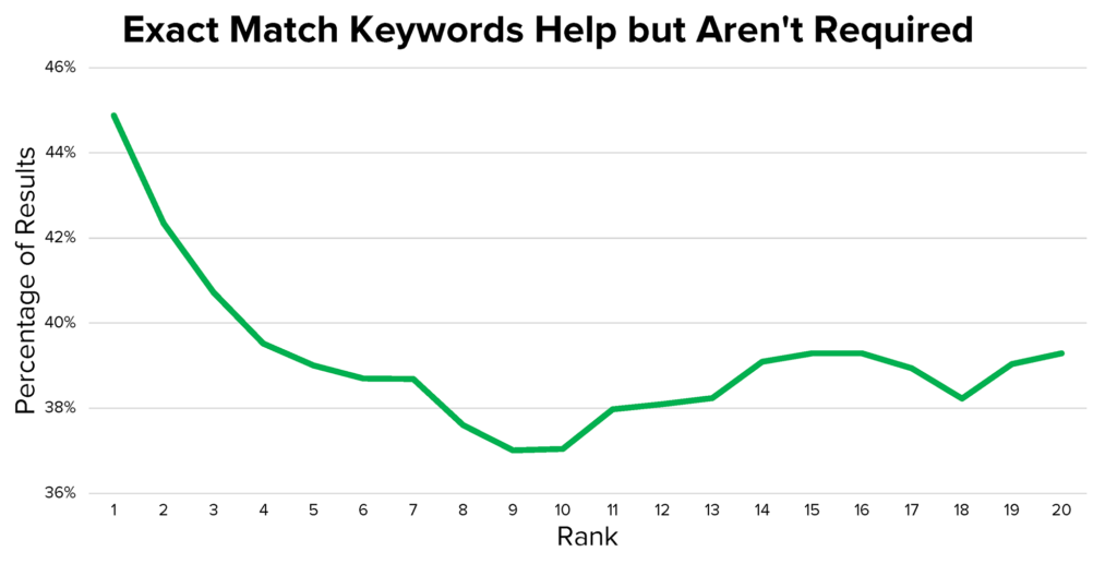 youtube seo exact match title vs widely match