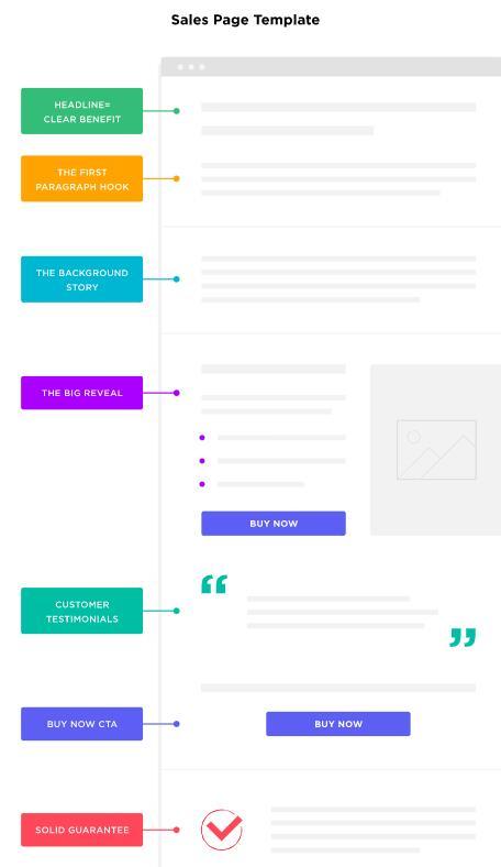 产品或者服务在线销售的landing page