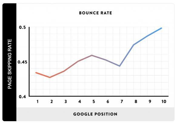 页面跳失率和网站排名关系图